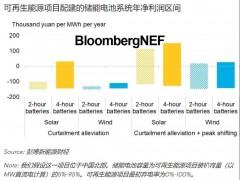 中国可再生能源配建储能项目的经济性