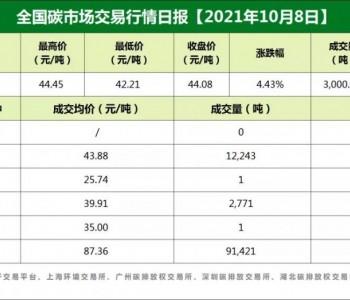 全国<em>碳市场</em>交易价格行情日报【2021年10月8日】