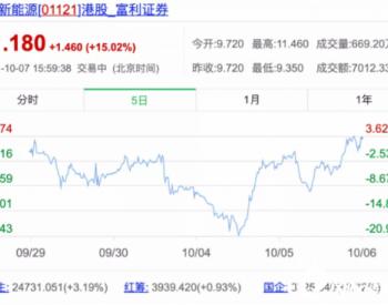 三天暴涨44%,金阳新能源转型光伏无惧<em>硅料</em>上涨