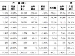 广汽埃安新能源车前9月销量同比翻倍 预计今年销量