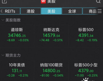 终结三连阳!美股三大指数集体收跌,能源股逆势上