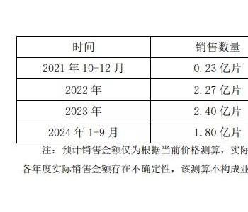 上机数控子公司&龙恒新能源签署6.7亿片单晶硅片销