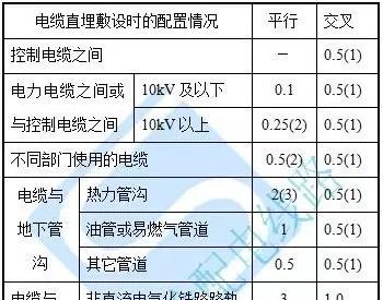 10kV电缆线路电缆的敷设工程设计施工精细化标准
