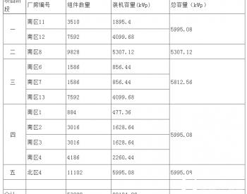 招标 | 山东公司高密孚日工业园区29.1MW分布式光