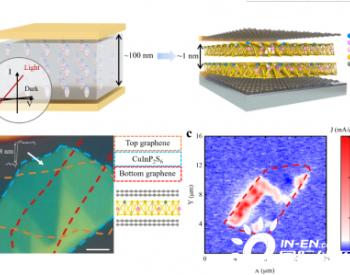 中国科大在二维铁电体光伏效应研究中取得进展