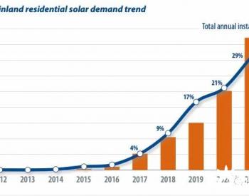 国内住宅太阳能需求趋势