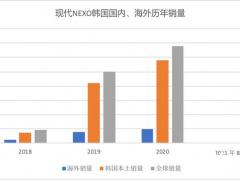 2021年全球<em>氢燃料电池汽车</em>销量约1.12万辆