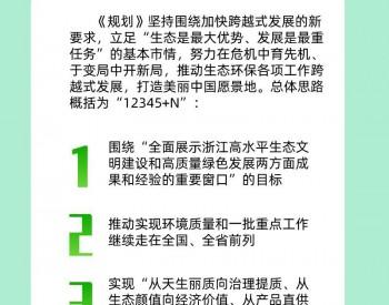 一图读懂浙江省丽水市生态环境保护十四五规划