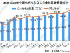 2021年9月中国电动汽车充电桩市场分析:星星充电