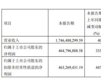 前三季度净利润同比增长581.11% | 金晶科技拟加大