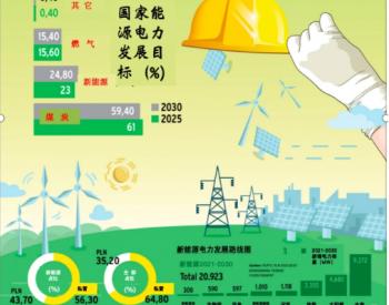 印尼新能源市场的机会与挑战-光伏篇