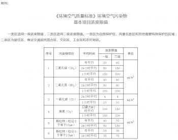 河北省邯郸市人民政府关于钢铁焦化等重点行业执行<em>大气污染</em>物排放特别要求的通知