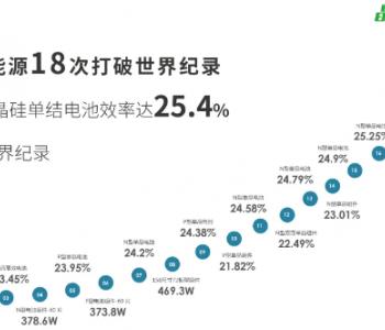 重磅:25.4% !晶科能源一年连刷四次N型电池效率世界记录