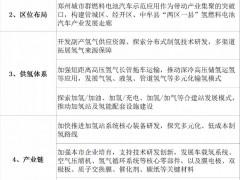 河南省郑州市明确6大<em>氢燃料电池汽车</em>产业发展计划