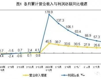 煤电价格倒挂有多严重?前8月煤炭等燃料加工业利润总额暴涨2471.2%