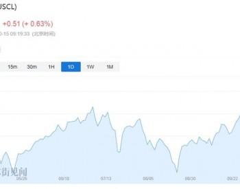 通胀凶猛!得州页岩油生产商成本飙升至55美元/桶