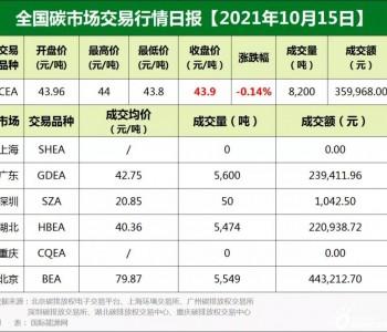 全国<em>碳市场</em>交易价格行情日报【2021年10月15日】