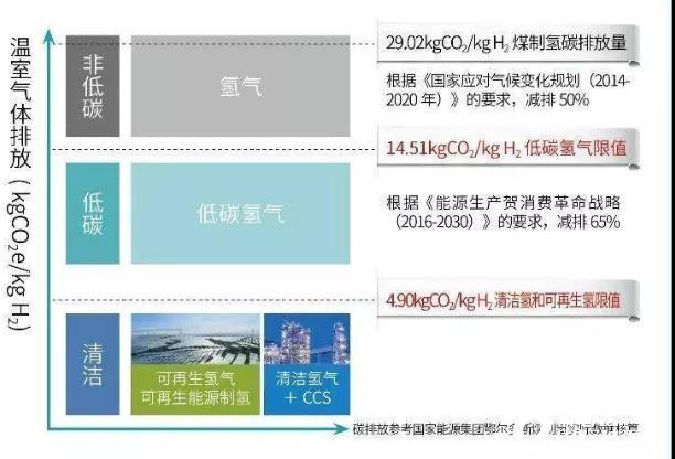 IEA:2050年低碳氢来自这两个途径!《2021全球能源展望》发布!