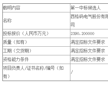 中标   宁夏电力鸳鸯湖一期6MWp自发自用分布式光伏EPC公开招标项目中标候选人公示