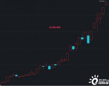 长协煤挤压市场煤份额:动煤现货报价已超2250元/
