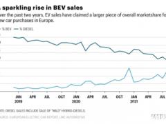 欧洲历史上电动汽车销售首次超过柴油车