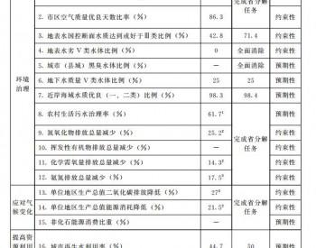 """山东省青岛市人民政府关于印发青岛市""""十四五""""生"""