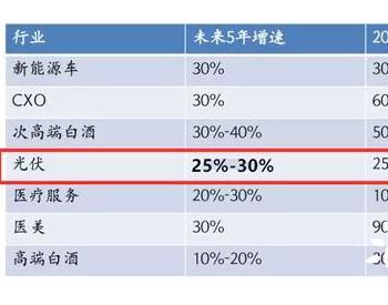 光伏行业 是一个未来5年 30%复合成长的行业