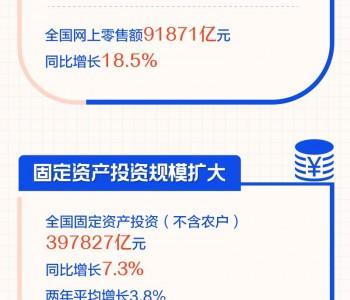 前三季度中国经济怎么样?一图看明白