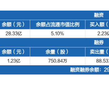 金风科技:融资净买入4663.11万元,融资余额28.33亿元