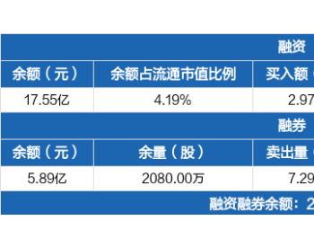 明阳智能:融资净偿还1767.91万元,融资余额17.55亿元