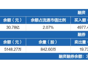 中国中车:融资净买入1827.67万元,融资余额30.78亿元