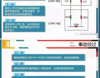 110kV变电站全站停电引起的反思