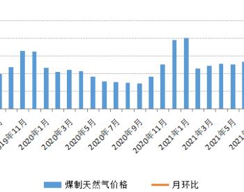 2021年9月份内蒙古现代煤化工产品价格以涨为主
