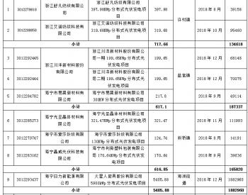 浙江海宁市发改局发布《海宁市2021年三季度光伏发电项目拟补助发电量公示》
