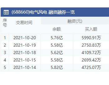 电气风电:10月20日融资净买入1789.27万元 上一交易日净偿还328.38万元