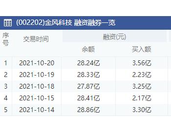 金风科技:10月20日融资净偿还966.13万元 上一交易日净买入4663.11万元