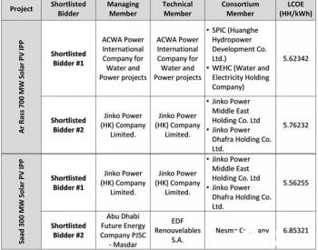 沙特新能源市场新进展,中企新能源开发新突破