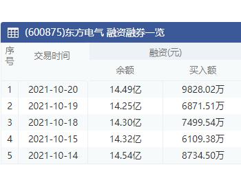 东方电气:10月20日融资净买入2381.39万元 上一交易日净偿还462.07万元