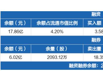 明阳智能:融资余额17.86亿元,创历史新高(10-20)