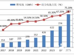 """全球动力电池""""荒"""",且看中国如何破局"""