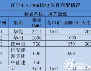 辽宁大连1.2GW风电项目优选公示:华能700MW、国电投500MW