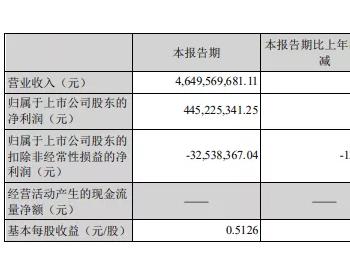 扭亏为盈,东方日升三季度业绩超预期,股价大涨14