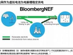 可再生能源配合电网方案的制氢产量提升