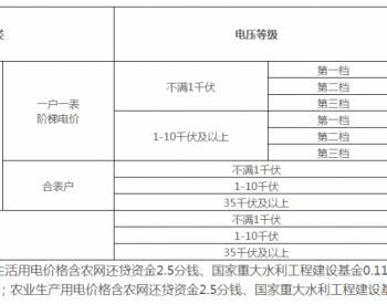 广西壮族自治区取消工商业目录销售电价