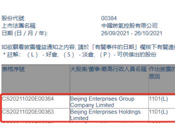 中国燃气获北京控股集团增持3000万股