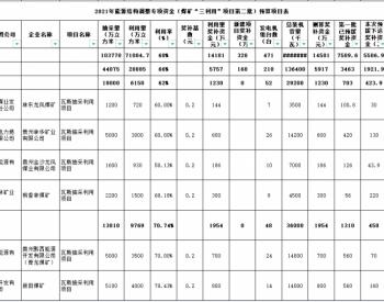 贵州省财政厅 省能源局 关于下达2021年能源结构调