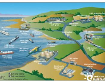 400万吨/年!中石化与美国企业达成天然气进口协议