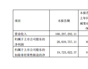 受益天然销售增长,新疆火炬三季度净利同比增821.77%