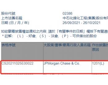 中石化炼化工程遭摩根大通减持81.28万股
