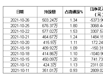 新天然气10月26日获外资卖出0.46%股份